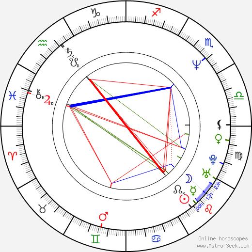 Thomas Jay Ryan birth chart, Thomas Jay Ryan astro natal horoscope, astrology