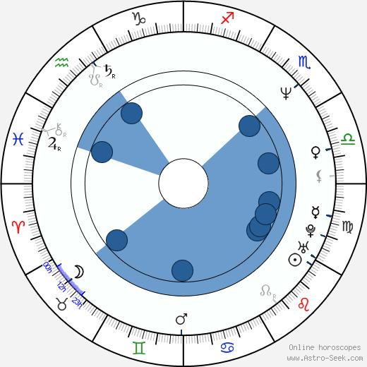 Tsutomu Miyazaki wikipedia, horoscope, astrology, instagram