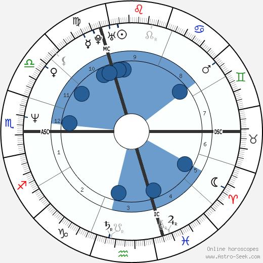 Valérie Kaprisky wikipedia, horoscope, astrology, instagram
