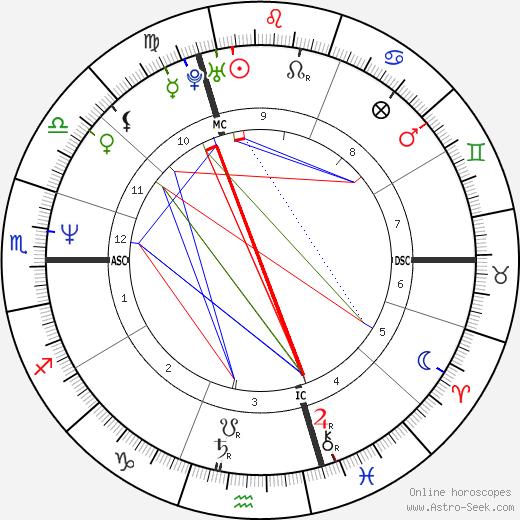 Valérie Kaprisky tema natale, oroscopo, Valérie Kaprisky oroscopi gratuiti, astrologia