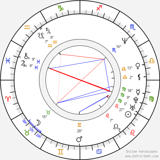 Zdeněk Gawlik birth chart, biography, wikipedia 2019, 2020