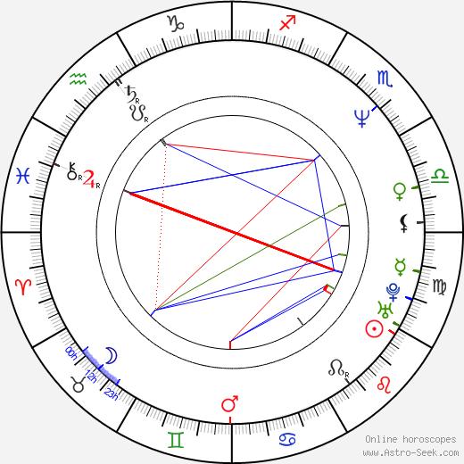 Zdeněk Gawlik день рождения гороскоп, Zdeněk Gawlik Натальная карта онлайн