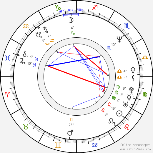 Zdeněk Hrabal birth chart, biography, wikipedia 2019, 2020