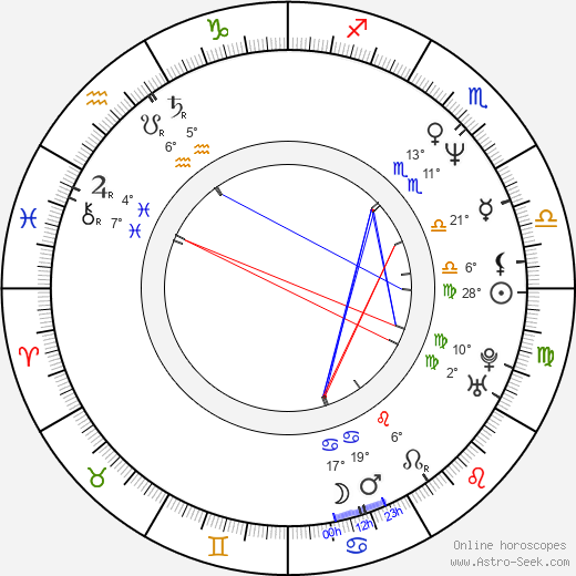 Anna Kazmierczak birth chart, biography, wikipedia 2017, 2018