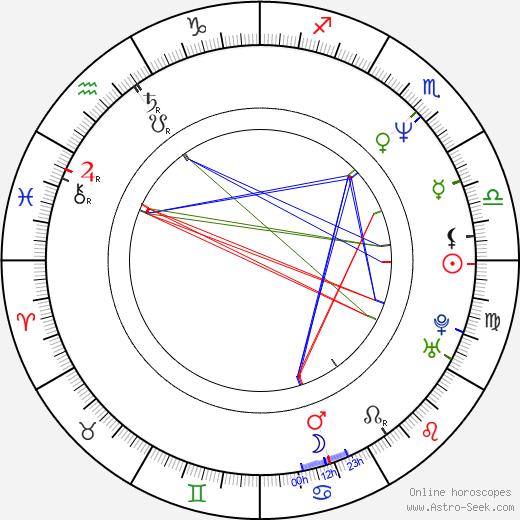 Anna Kazmierczak astro natal birth chart, Anna Kazmierczak horoscope, astrology