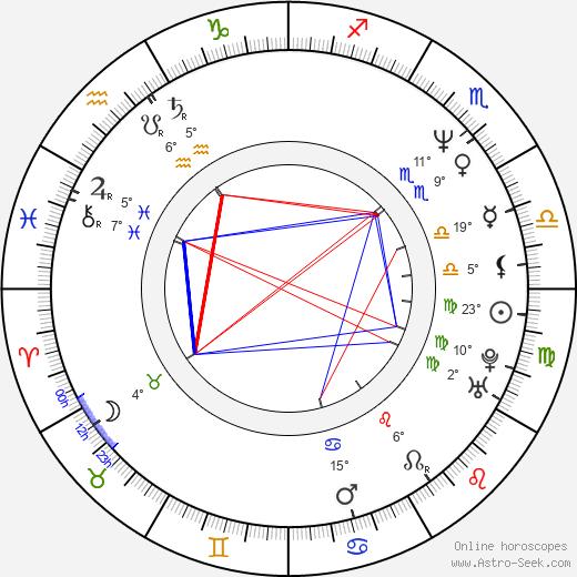 Baz Luhrmann birth chart, biography, wikipedia 2019, 2020
