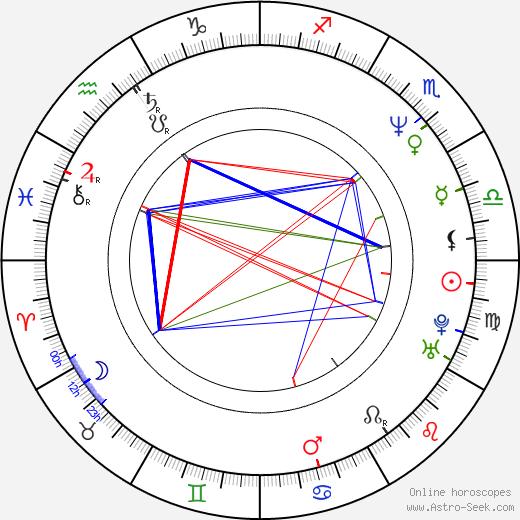 Baz Luhrmann astro natal birth chart, Baz Luhrmann horoscope, astrology
