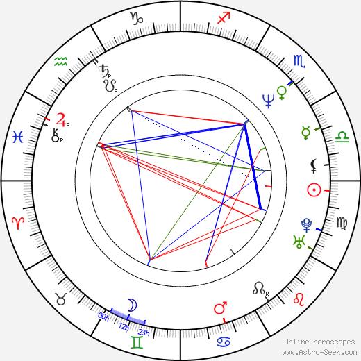 Bruno Todeschini birth chart, Bruno Todeschini astro natal horoscope, astrology