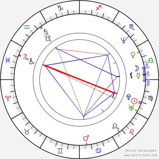Chang-han Lee astro natal birth chart, Chang-han Lee horoscope, astrology