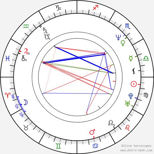 Claudio von Planta день рождения гороскоп, Claudio von Planta Натальная карта онлайн