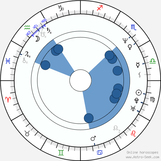 Constantin Florescu wikipedia, horoscope, astrology, instagram