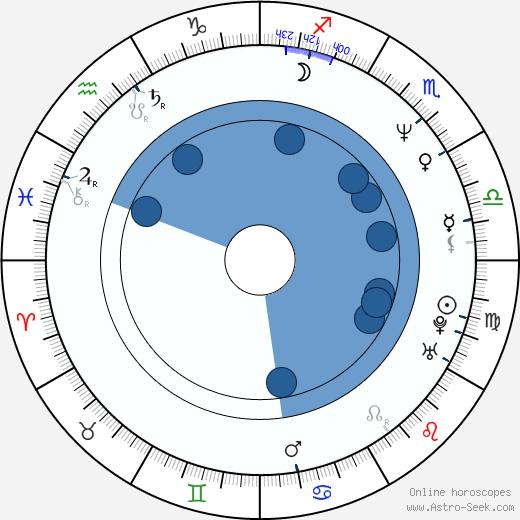 Daniel Bergman wikipedia, horoscope, astrology, instagram