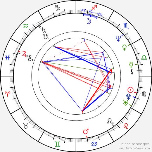 Daniel Bergman astro natal birth chart, Daniel Bergman horoscope, astrology