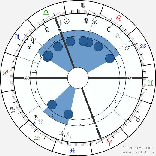 Diana Kouassi wikipedia, horoscope, astrology, instagram