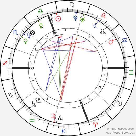 Diana Kouassi день рождения гороскоп, Diana Kouassi Натальная карта онлайн