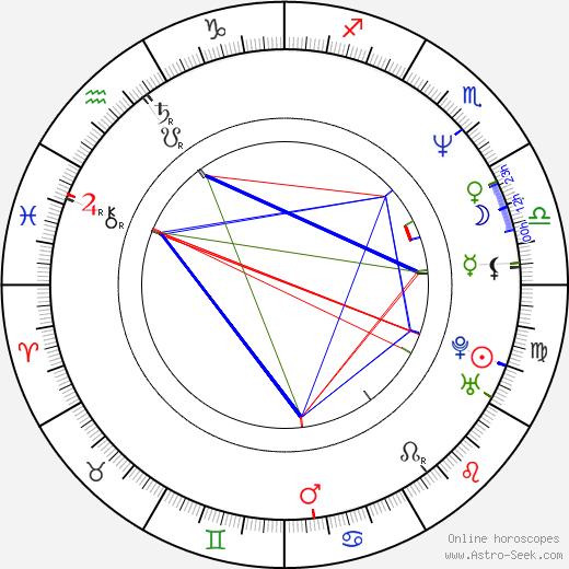 Eugenio Derbez birth chart, Eugenio Derbez astro natal horoscope, astrology