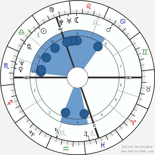 Frigide Barjot wikipedia, horoscope, astrology, instagram