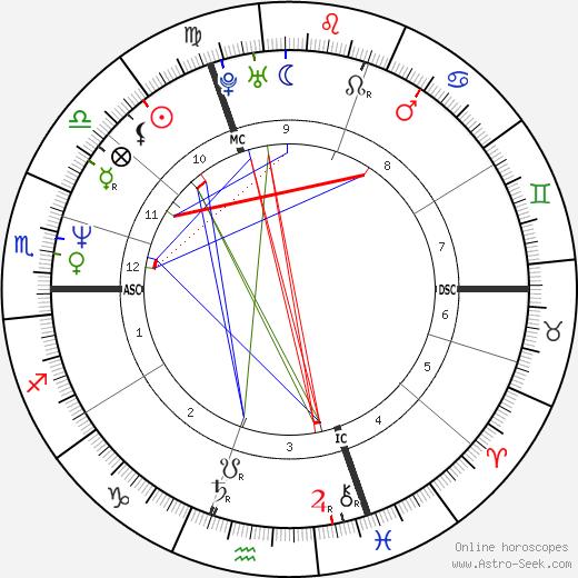 Frigide Barjot tema natale, oroscopo, Frigide Barjot oroscopi gratuiti, astrologia