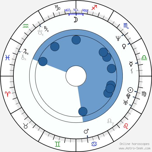 Ivan Vojtek wikipedia, horoscope, astrology, instagram
