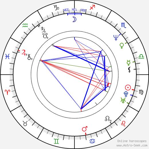 Ivan Vojtek день рождения гороскоп, Ivan Vojtek Натальная карта онлайн