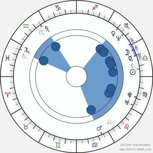 Jan-Gregor Kremp wikipedia, horoscope, astrology, instagram