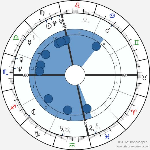 Jean-Félix Lalanne wikipedia, horoscope, astrology, instagram