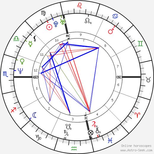 Jean-Félix Lalanne день рождения гороскоп, Jean-Félix Lalanne Натальная карта онлайн