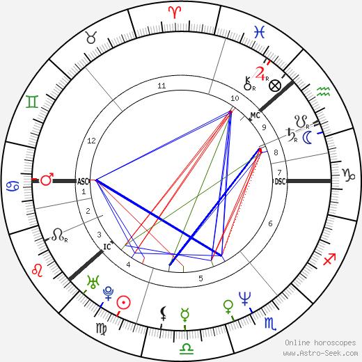 Kaija Koo день рождения гороскоп, Kaija Koo Натальная карта онлайн
