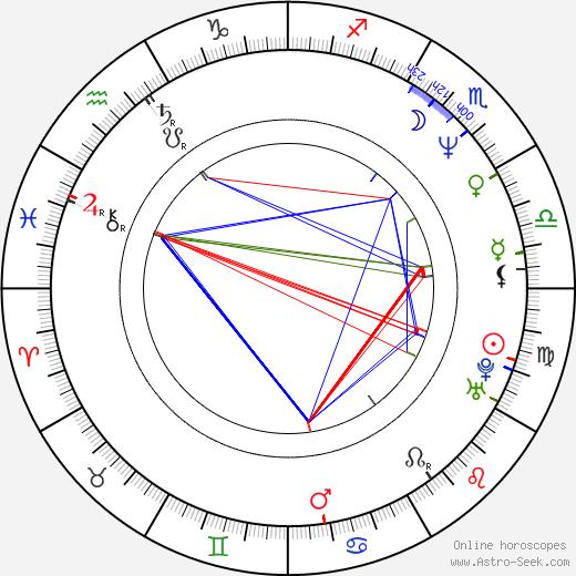 Károly Rékasi birth chart, Károly Rékasi astro natal horoscope, astrology