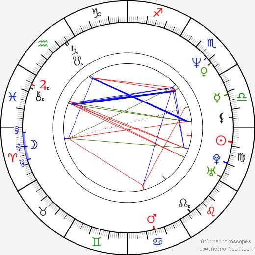Kevin Allen birth chart, Kevin Allen astro natal horoscope, astrology