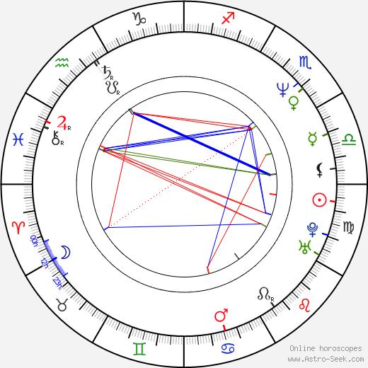 Kimberly McArthur день рождения гороскоп, Kimberly McArthur Натальная карта онлайн