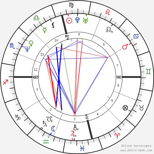 Кристи Макникол Kristy McNichol день рождения гороскоп, Kristy McNichol Натальная карта онлайн