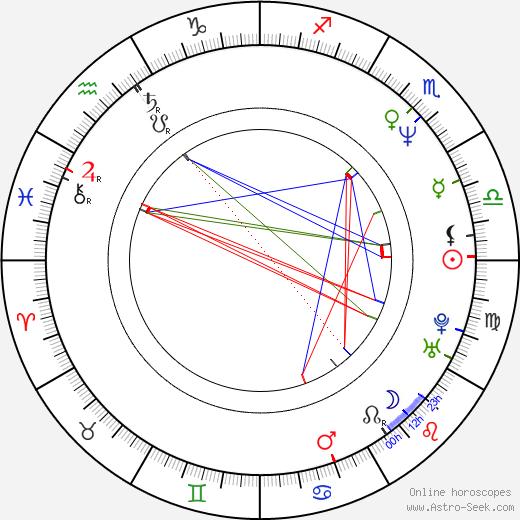 Laura Kurovská день рождения гороскоп, Laura Kurovská Натальная карта онлайн