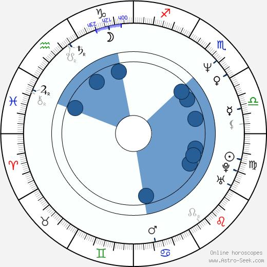 Liza Marklund wikipedia, horoscope, astrology, instagram