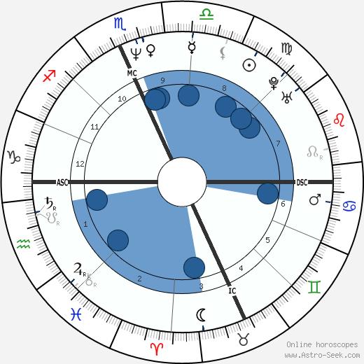 Lori Stokes wikipedia, horoscope, astrology, instagram