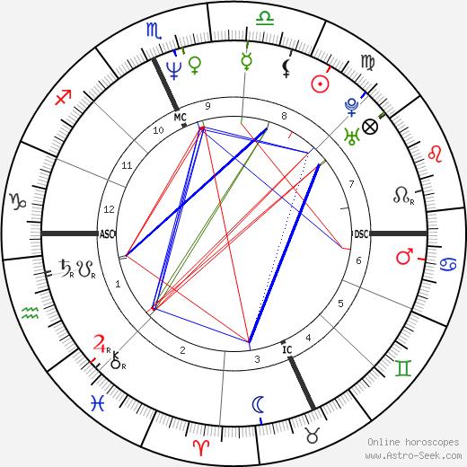 Lori Stokes astro natal birth chart, Lori Stokes horoscope, astrology