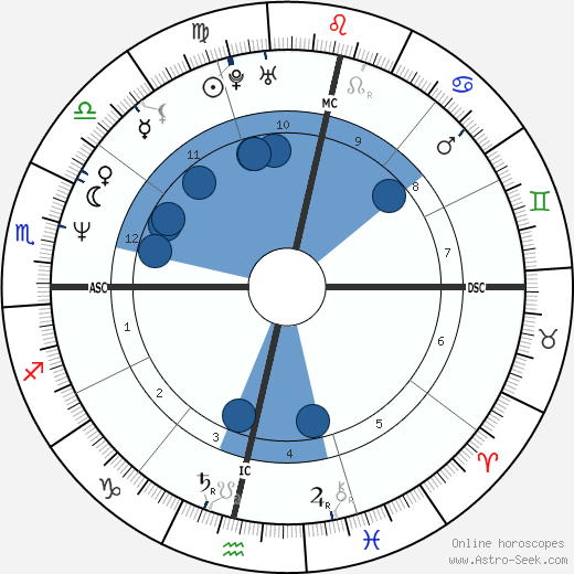 Luciana Rothberg wikipedia, horoscope, astrology, instagram