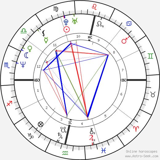 Luciana Rothberg tema natale, oroscopo, Luciana Rothberg oroscopi gratuiti, astrologia