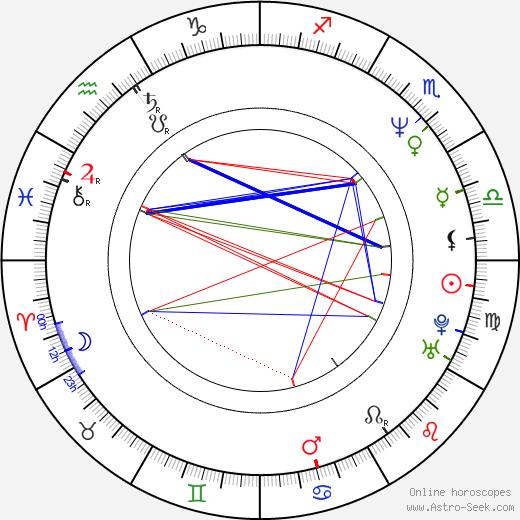 Maciej Zak birth chart, Maciej Zak astro natal horoscope, astrology