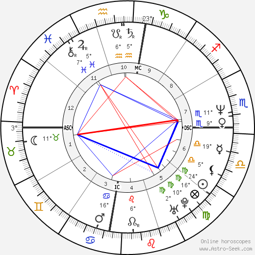 Marianne Yen birth chart, biography, wikipedia 2019, 2020