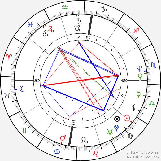 Marianne Yen день рождения гороскоп, Marianne Yen Натальная карта онлайн