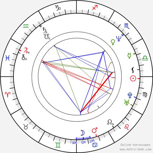 Mark Holden birth chart, Mark Holden astro natal horoscope, astrology