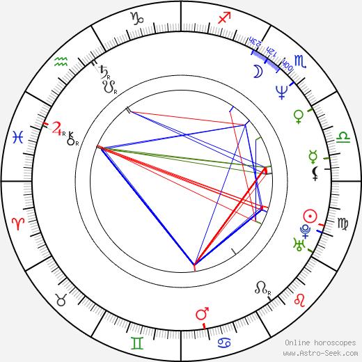 Matthew Barry birth chart, Matthew Barry astro natal horoscope, astrology