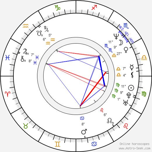 Michael Dymek birth chart, biography, wikipedia 2020, 2021