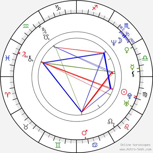 Michael Dymek birth chart, Michael Dymek astro natal horoscope, astrology