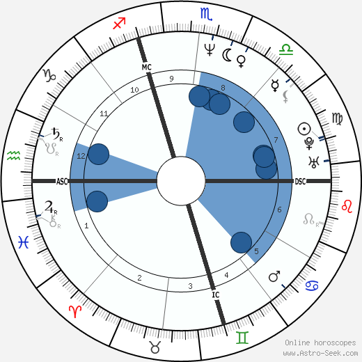 Michael John Bizanowicz wikipedia, horoscope, astrology, instagram