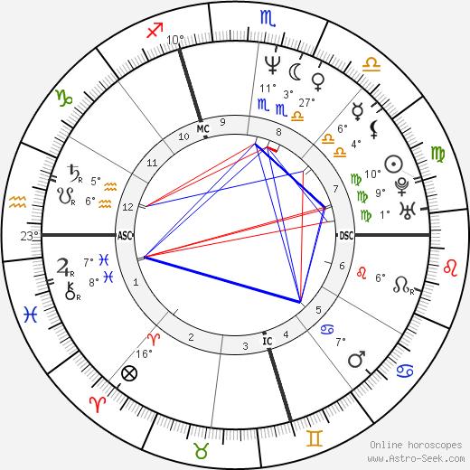 Michael John Bizanowicz birth chart, biography, wikipedia 2020, 2021