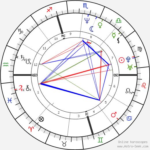 Michael John Bizanowicz birth chart, Michael John Bizanowicz astro natal horoscope, astrology