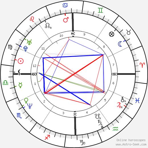 Mikey Dee Linick день рождения гороскоп, Mikey Dee Linick Натальная карта онлайн