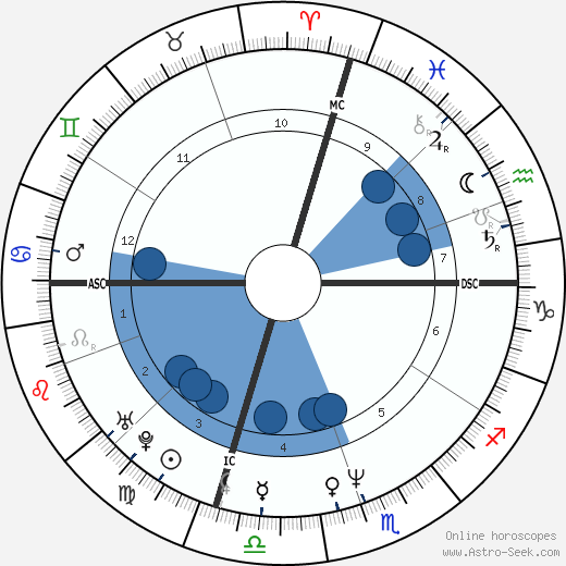 Paulo Portas wikipedia, horoscope, astrology, instagram